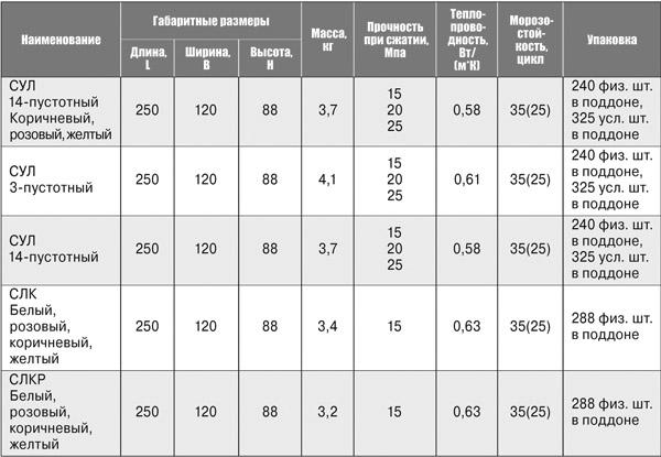 Технические параметры силиката