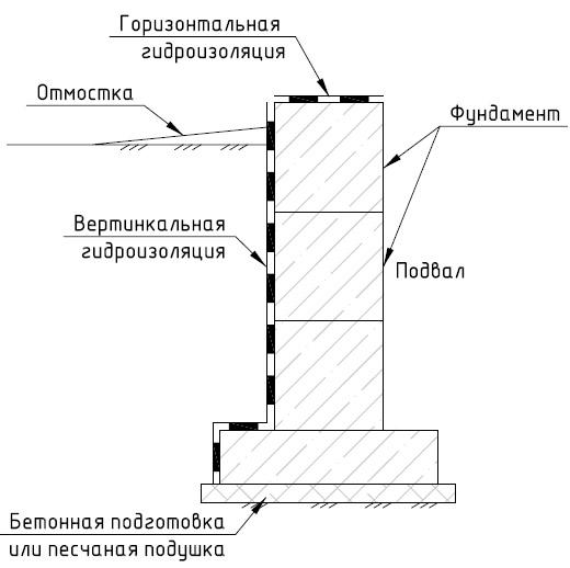 Типовая схема гидроизоляции
