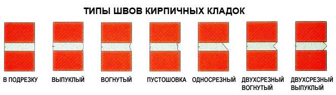 Типы швов