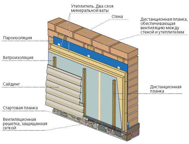 Утепление кирпичных стен минватой
