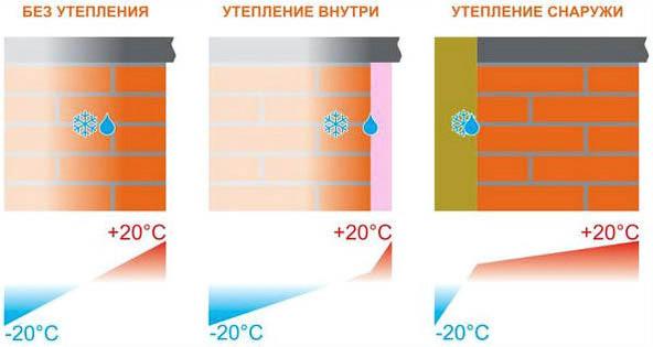 Утепление снаружи и изнутри