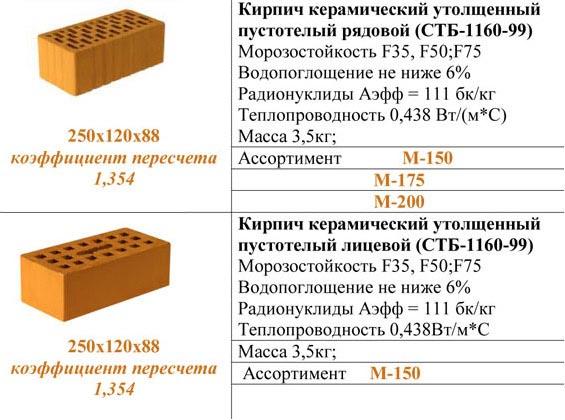Технические параметры керамики