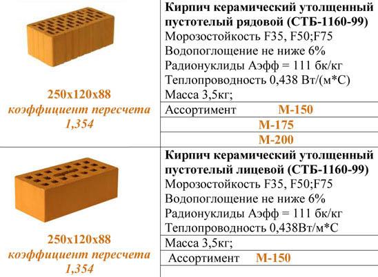 Характеристики керамических кирпичей