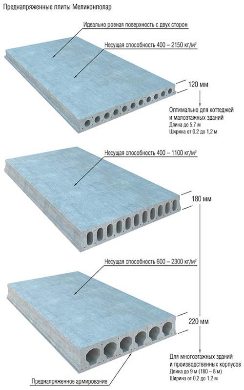 Железобетонные изделия разных типов