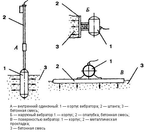 Как сделать вибраторные устройства
